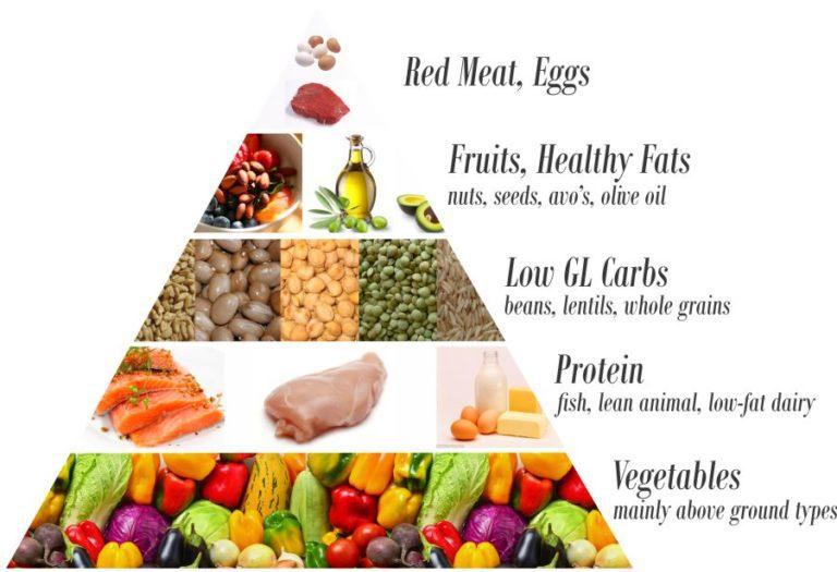 healthy food pyramid 2018