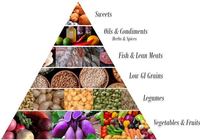 the okinawa diet food pyramid