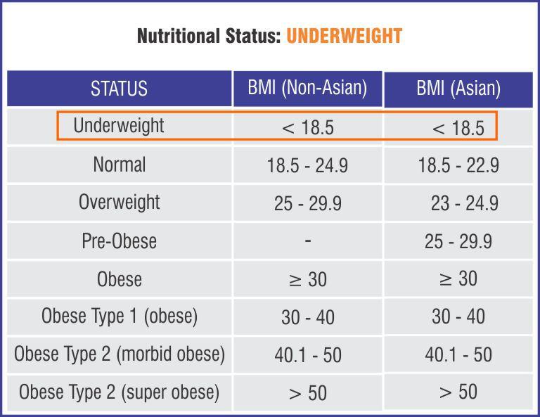 BMI Calculator India | Body Mass Index Chart For Asian Men & Women